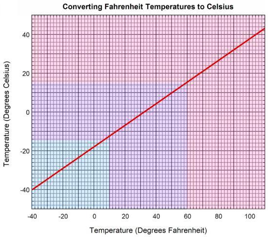 Fahrenheit Responsibility  Mangrovia  Design Collectiv